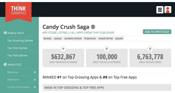 candy crush statistic