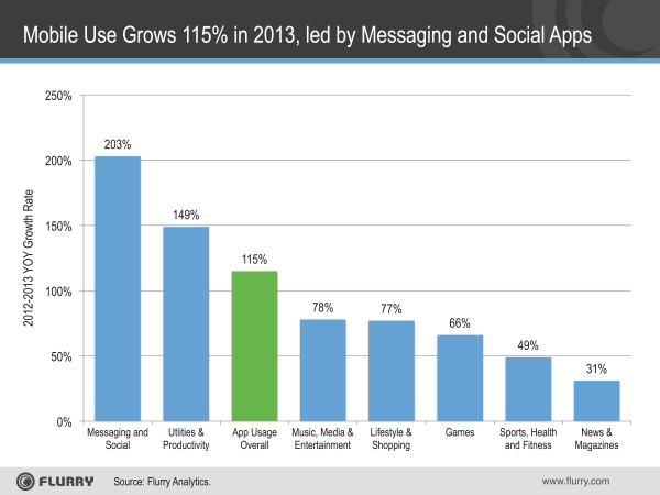 App Use Growth 2013-resized-600